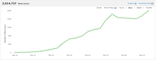 Flurry Analytics - Parking Frenzy - New Users Graph