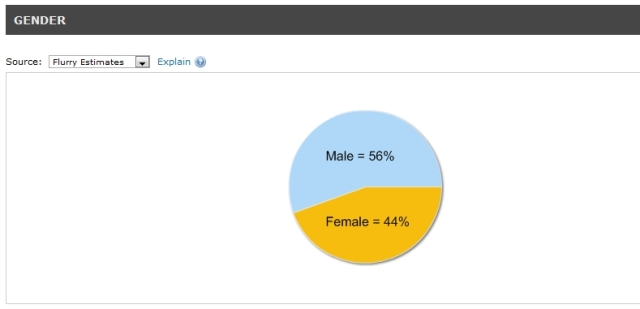Gender of users playing Parking Frenzy 2.0