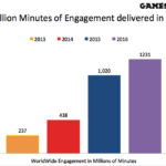 Games2win crosses 100+ million game downloads and delivers the highest global engagement by an Indian Company in 2016!