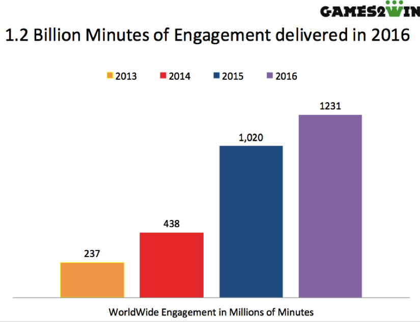 Games2win crosses 100+ million game downloads and delivers the